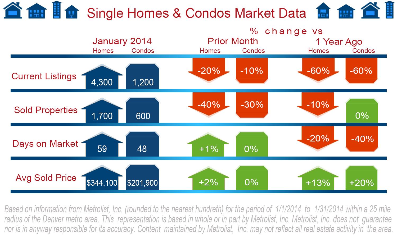 Denver Metro Real Estate Market - January, 2014 -  Ken Malo Real Estate