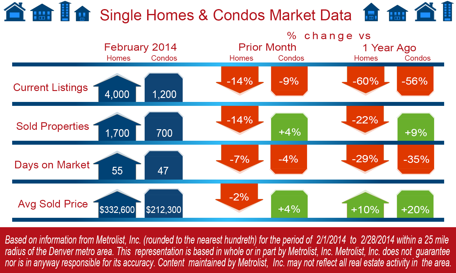 Denver Metro Real Estate Market - February, 2014 -  Ken Malo Real Estate