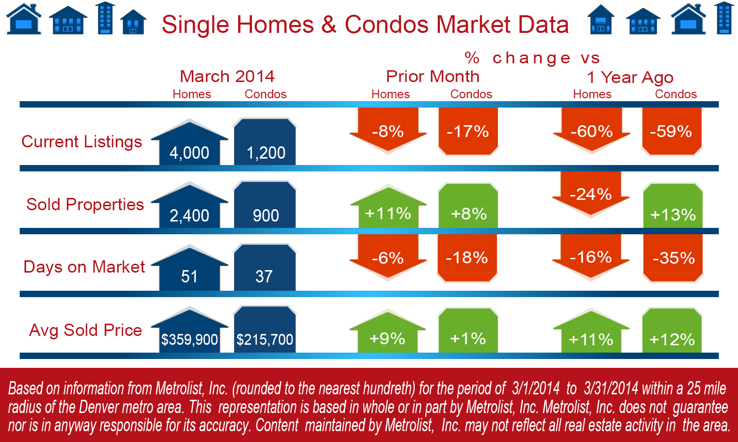 Market Snapshot for March,2014 - Denver Real Estate News
