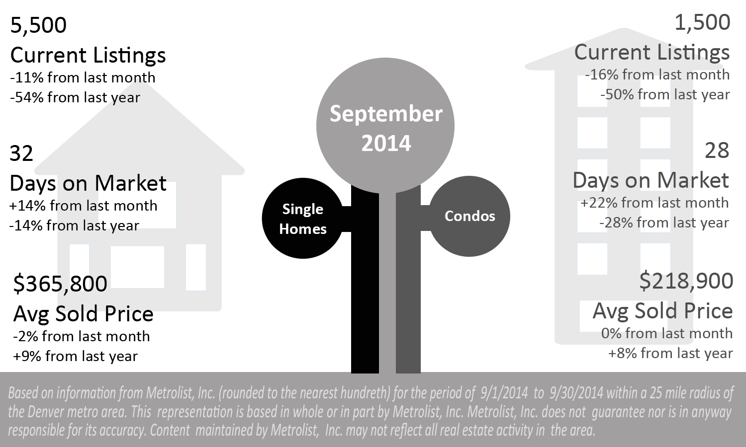Market Update for September 2014  Denver Real Estate News