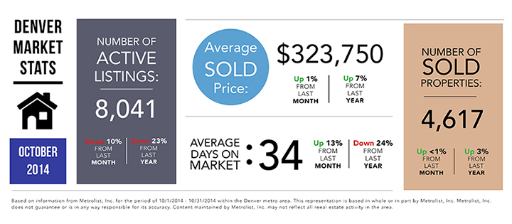 denver market statistics real estate