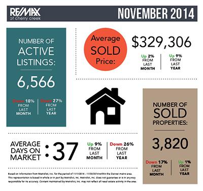 Market Stats November