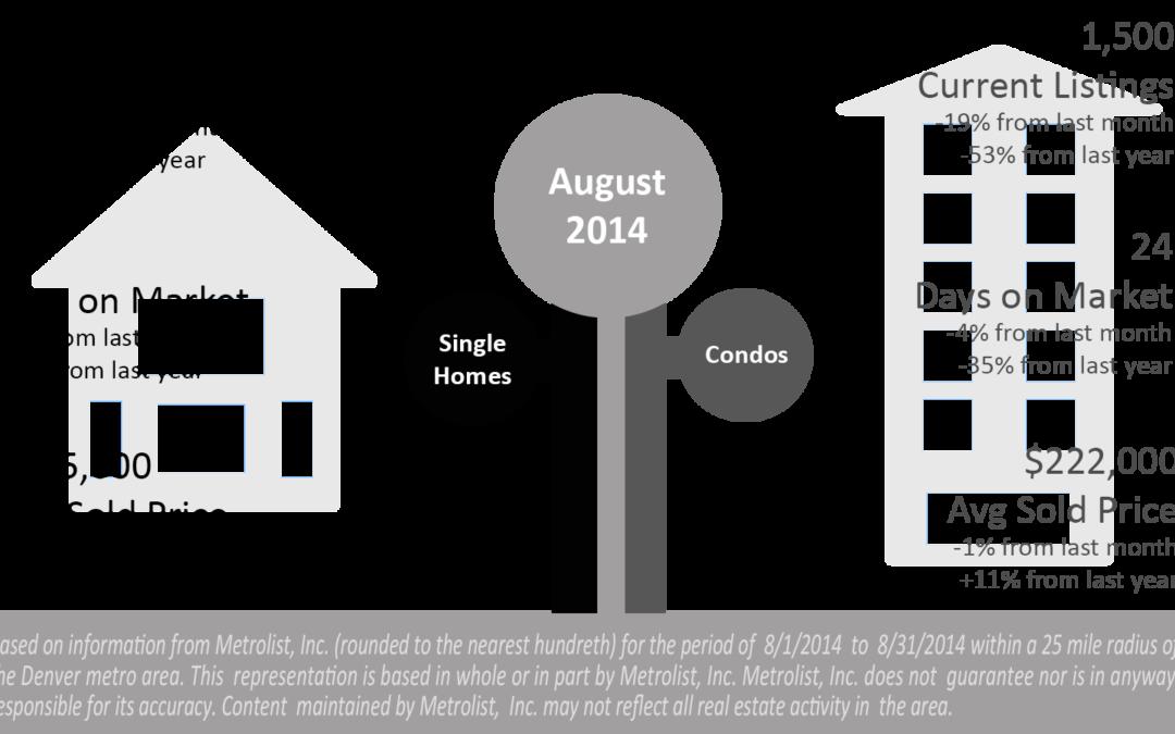Market Update for August 2014  Denver Real Estate News