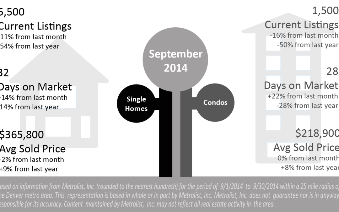 Market Update for September 2014  Denver Real Estate News